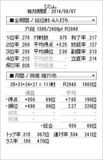 tenhou_prof_20140730.png